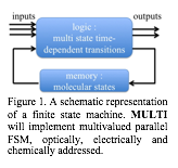 Zone de texte:   Figure 1. A schematic representation of a finite state machine. MULTI will implement multivalued parallel FSM, optically, electrically and chemically addressed.