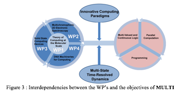 Zone de texte:   Figure 3 : Interdependencies between the WP's and the objectives of MULTI